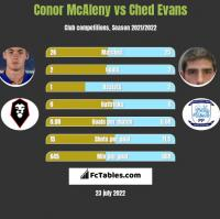 Conor McAleny vs Ched Evans h2h player stats