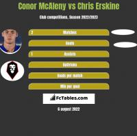 Conor McAleny vs Chris Erskine h2h player stats