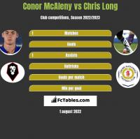 Conor McAleny vs Chris Long h2h player stats