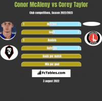 Conor McAleny vs Corey Taylor h2h player stats