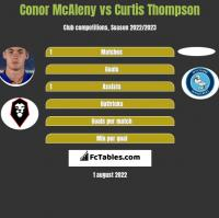 Conor McAleny vs Curtis Thompson h2h player stats