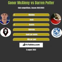Conor McAleny vs Darren Potter h2h player stats