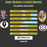 Conor McAleny vs David Edwards h2h player stats