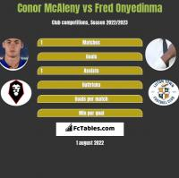Conor McAleny vs Fred Onyedinma h2h player stats
