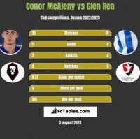 Conor McAleny vs Glen Rea h2h player stats