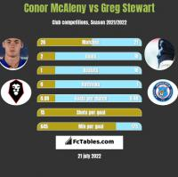 Conor McAleny vs Greg Stewart h2h player stats