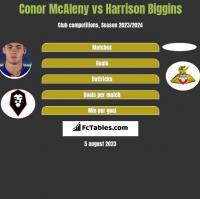 Conor McAleny vs Harrison Biggins h2h player stats