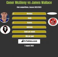 Conor McAleny vs James Wallace h2h player stats