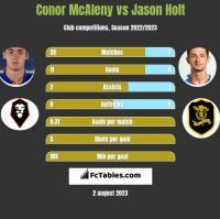 Conor McAleny vs Jason Holt h2h player stats
