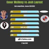 Conor McAleny vs Josh Laurent h2h player stats