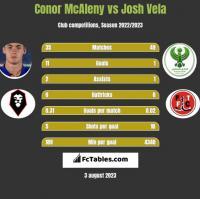 Conor McAleny vs Josh Vela h2h player stats