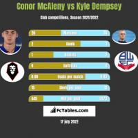 Conor McAleny vs Kyle Dempsey h2h player stats