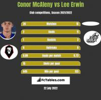 Conor McAleny vs Lee Erwin h2h player stats