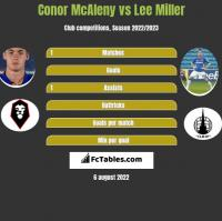 Conor McAleny vs Lee Miller h2h player stats
