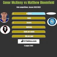 Conor McAleny vs Matthew Bloomfield h2h player stats