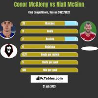 Conor McAleny vs Niall McGinn h2h player stats