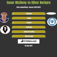 Conor McAleny vs Oliver Norburn h2h player stats