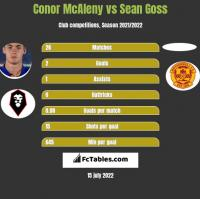 Conor McAleny vs Sean Goss h2h player stats