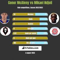 Conor McAleny vs Mikael Ndjoli h2h player stats