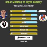 Conor McAleny vs Kayne Ramsey h2h player stats