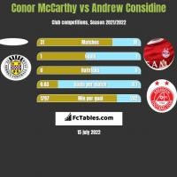 Conor McCarthy vs Andrew Considine h2h player stats