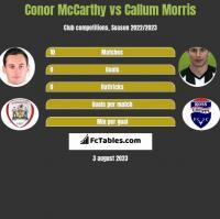 Conor McCarthy vs Callum Morris h2h player stats