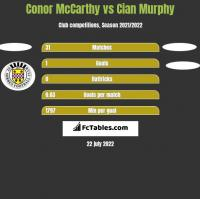 Conor McCarthy vs Cian Murphy h2h player stats