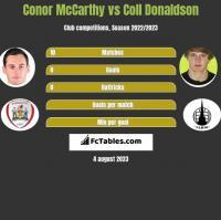 Conor McCarthy vs Coll Donaldson h2h player stats