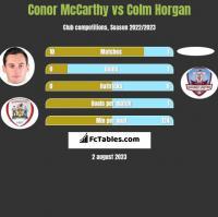 Conor McCarthy vs Colm Horgan h2h player stats