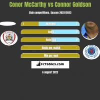 Conor McCarthy vs Connor Goldson h2h player stats