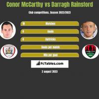Conor McCarthy vs Darragh Rainsford h2h player stats