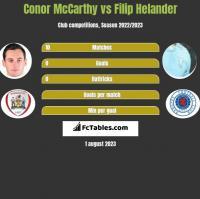 Conor McCarthy vs Filip Helander h2h player stats