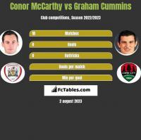 Conor McCarthy vs Graham Cummins h2h player stats
