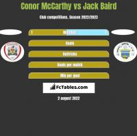 Conor McCarthy vs Jack Baird h2h player stats