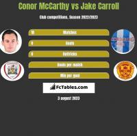 Conor McCarthy vs Jake Carroll h2h player stats