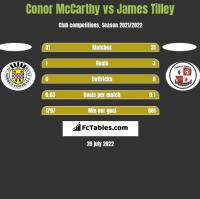 Conor McCarthy vs James Tilley h2h player stats