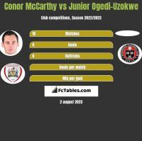 Conor McCarthy vs Junior Ogedi-Uzokwe h2h player stats