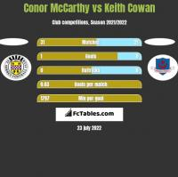Conor McCarthy vs Keith Cowan h2h player stats