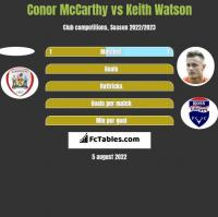 Conor McCarthy vs Keith Watson h2h player stats