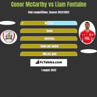 Conor McCarthy vs Liam Fontaine h2h player stats