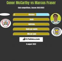 Conor McCarthy vs Marcus Fraser h2h player stats