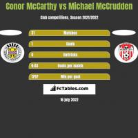 Conor McCarthy vs Michael McCrudden h2h player stats