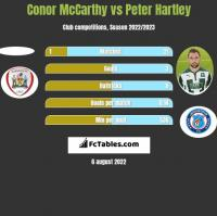 Conor McCarthy vs Peter Hartley h2h player stats