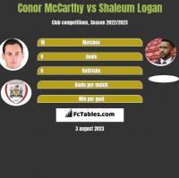 Conor McCarthy vs Shaleum Logan h2h player stats
