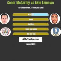 Conor McCarthy vs Akin Famewo h2h player stats