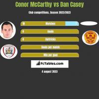 Conor McCarthy vs Dan Casey h2h player stats