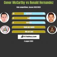 Conor McCarthy vs Ronald Hernandez h2h player stats