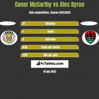 Conor McCarthy vs Alec Byrne h2h player stats