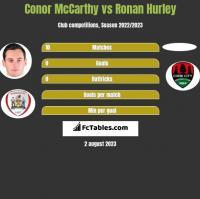 Conor McCarthy vs Ronan Hurley h2h player stats