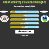 Conor McCarthy vs Michael Gallagher h2h player stats